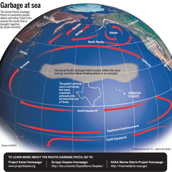 map great pacific garbage patch